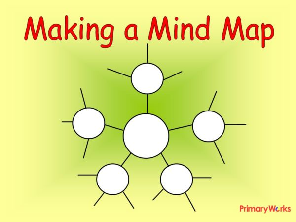 Making a Mind Map KS1 KS2 PowerPoint for English literacy lesson ...