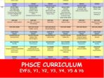 PSHE Curriculum Overview